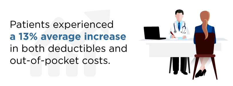 Perfect Increased Deductibles In Healthcare 2016
