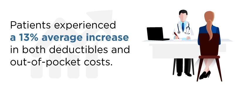 increased deductibles in healthcare 2016